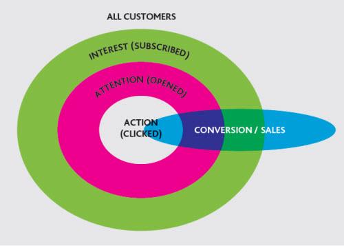 Вовлеченность нужно анализировать на всех этапах активности пользователя: подписки, открытия, клики